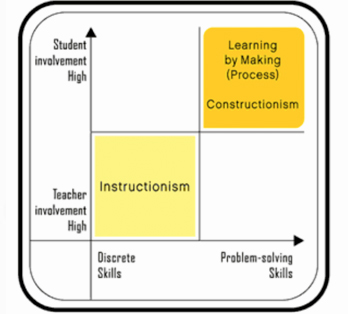 lego-education-esquema